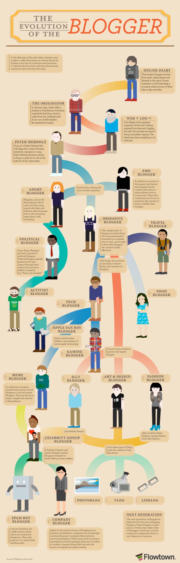 blog infografía